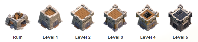 Clankasteel levels